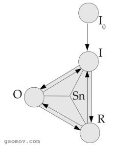 Рис. 3. Модификация модели знака   Ч. С. Пирса с обозначением связей (Somov 2012). O — объект, R — репрезентамен, Io  - интенция, I — интерпретанта, Sn — знак,  стрелками показаны связи.