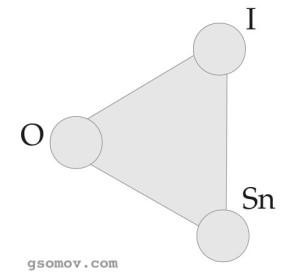 Рис. 1. Модель знака Ч. С. Пирса. O — объект, Sn — знак, I — интерпретанта.