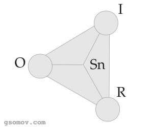 Рис. 2. Модифицированная модель знака Ч. С. Пирса. O — объект, R — репрезентамен, I — интерпретанта, Sn — знак.