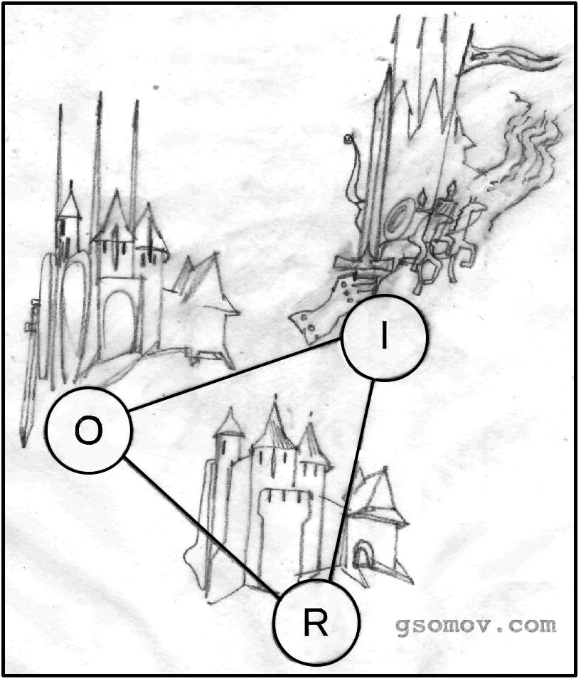 Рис. 1. Иллюстрация трех элементов знака в модели Ч. С. Пирса (R – репрезентамен, O – объект, I – интрепретанта). Например, репрезентамен на рисунке это очертания замка, его характерные элементы: башни, проемы, стены; признаки: светотень, текстура; фактура стен, контуры силуэта. Объект – фигуры воинов-богатырей, шлемы, забрала, окна – глаза; сомкнутый строй. Интерпретанта — защита, неприступность, угроза, агрессия, сила, война. Аналогия крепости и строя богатырей неразрывна с интерпретантой: крепости и замки угрожали, отпугивали воинственных соседей. Человеческие фигуры и доспехи напоминали башни. И в этом суть триадичности знака модели Ч. С. Пирса: ни один из трех элементов не существует сам по себе. Сам этот изображенный знак «расслаивается» на разные типы более элементарных знаков. Нахмуренные брови и надвинутые на глаза шлемы изображают людей (иконический знак). Высокие стены и узкие бойницы говорят о неприступности замка (знак-индекс). Гербы и флаги — условные знаки феодала (символы). В системе Пирса существуют три триады принципиально возможных знаков, из которых реализуются в жизни двадцать два.         Кроме того, каждый из таких знаков образует разные линии семиозиса, т.е. происходит процесс рождения одних знаков из других. Если не углубляться в элементарные знаки, а рассматривать показанные на рисунке, это выглядит примерно так. Намек на человеческие фигуры в доспехах (объект в первом знаке) становится репрезентаменом в другом, изображая сверх-человека. Неприступность стен и башен (интерпретанта в первом знаке) также становится репрезентаменом в другом знаке, свидетельствуя о могуществе владельца замка. Феодал, обозначаемый гербами и флагами (символ), становится символом более крупного феодала, государства и т.д. В том как связаны разные типы знаков по разным линиям семиозиса и находится ключ к семиотике архитектуры.