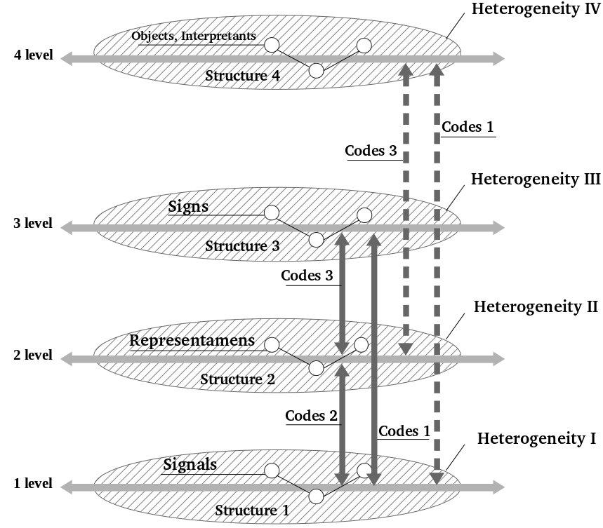 Рис. 1. Схема взаимосвязей между кодами двойной артикуляции и единицами разных уровней: непосредственно воспринимаемые сигналы, репрезентамены, знаки, объекты, интерпретанты. Уровень 1 – структура сигналов и ее неоднородность, уровень 2 – структура репрезентаменов и ее неоднородность; уровень 3 – структура знаков и ее неоднородность; уровень 4 – структура семантических компонентов и ее неоднородность. Коды двойной артикуляции: коды 1- первой артикуляции, коды 2 – коды второй артикуляции, коды 3 – связи организации двойной артикуляции.